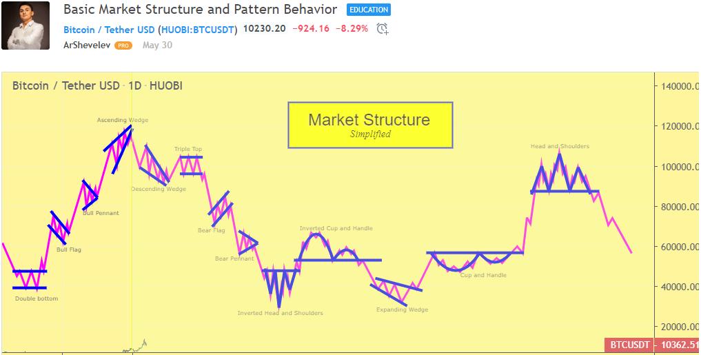 Прогноз роста биткоин июль завтра индикаторы для форекс со звуковым сигналом