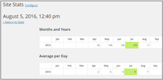 Блогу 4 місяця