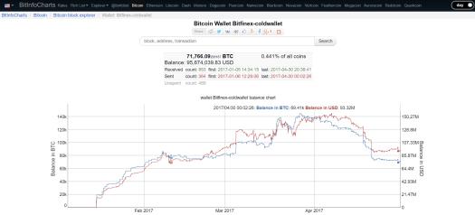 Кому вигідно поширювати чутки про можливе банкрутство біржі Bitfinex?
