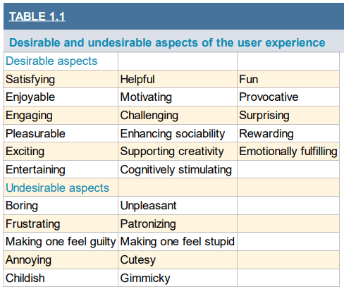 Preece, J., Rogers, Y., & Sharp, H. (2015). Interaction design - beyond human-computer interaction (Fourth edition) Table 1.1