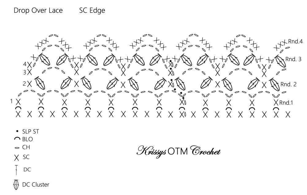SC edge