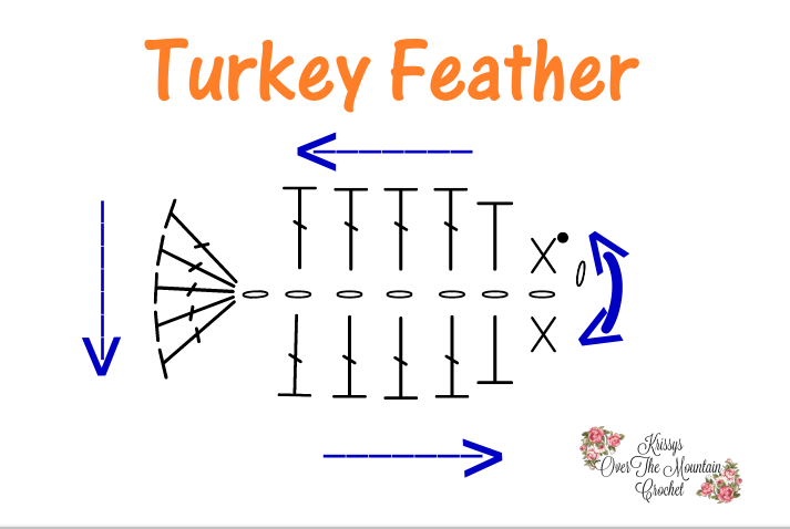 It's a chart for the turkey feather used on the Turkey Tail Applique. Put the applique on The Turkey Tail Pullover.