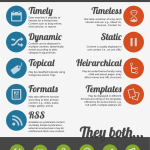 Infographic: WordPress Posts vs Pages