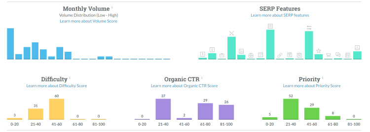 Keyword Explorer _ Moz's Keyword Research Tool - KL Marketing