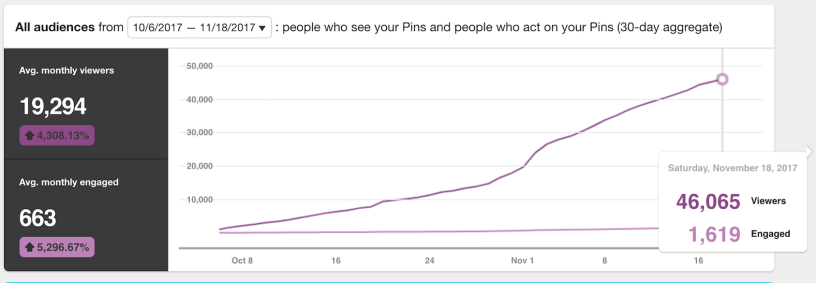 Pinterest Strategy for Beginners – How I Went from 0 to 46k Pinterest Views