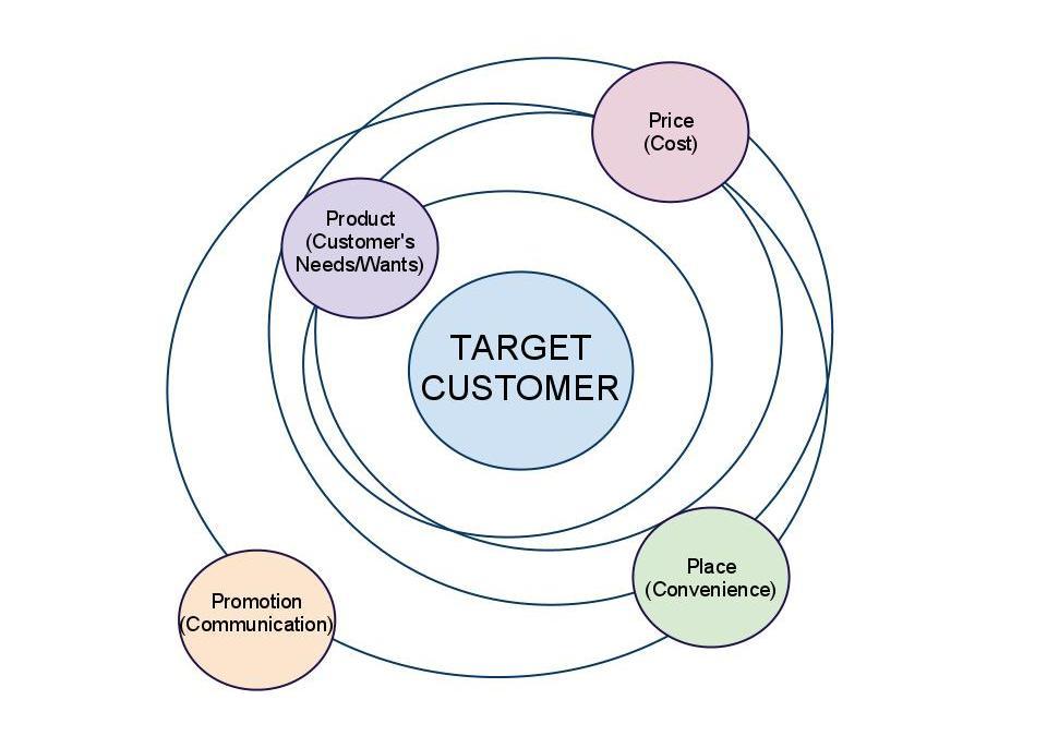 Monday Marketing – Part 4: Product