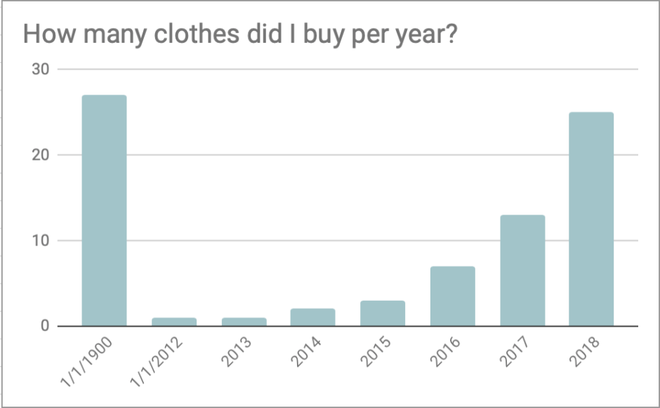 Graph of how many clothes I bought per year
