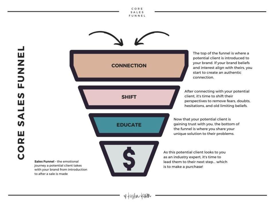 what is sales funnel in digital marketing