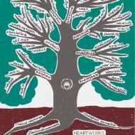 Somatic Self-Compassion Tree of Practices and Neurochemicals