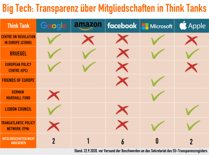 LobbyControl-Big-Tech-Transparenz-Think-Tanks-Transparenzregister-Digitalkonzerne-Kritisches-Netzwerk-Amazon-Facebook-Apple-BRUEGEL-Lisbon-Council-CERRE-Max-Bank