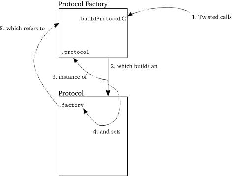 Figure 8: a Protocol is born