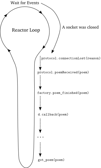 Figure 13: A callback with a deferred