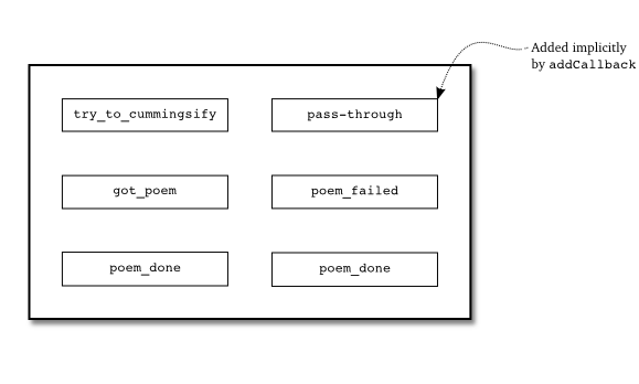 Figure 19: the deferred chain in client 5.0