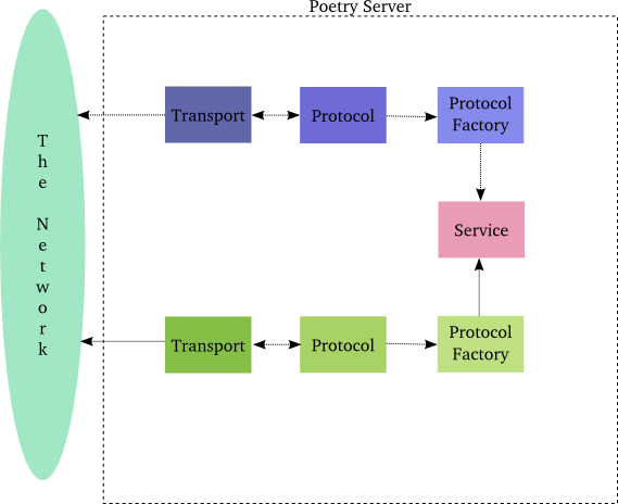 Figure 27: a transformation server with two protocols