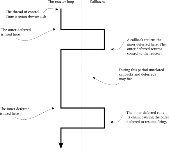 Figure 29: the thread of control in Figure 28