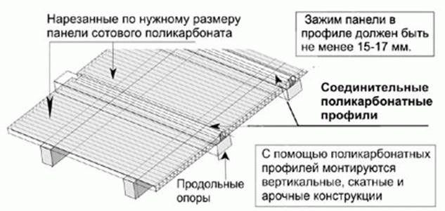 Pokrycie dachowe z gontów bitumicznych - warunki montażu