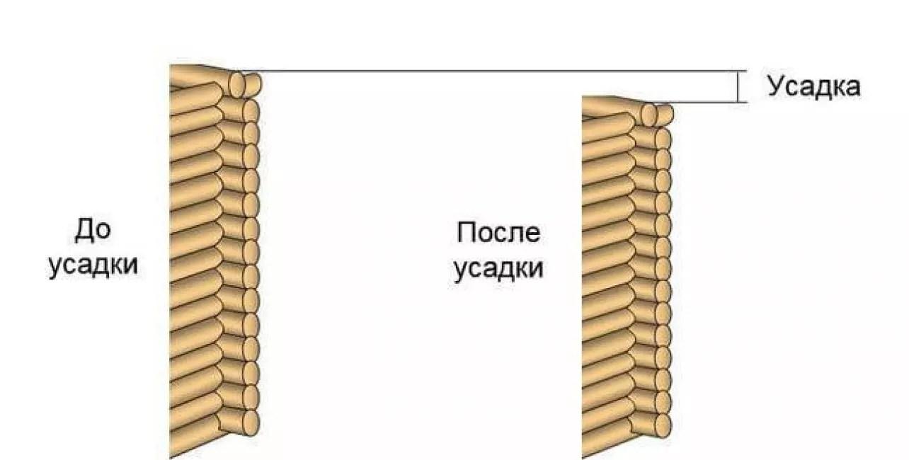 Kaikki log-talon koristelu alkaa vain kutistumisen jälkeen