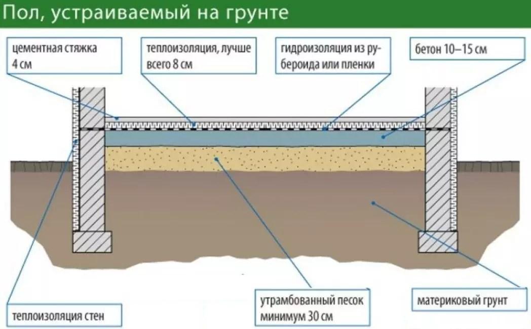 как сделать стяжку на земляном полу