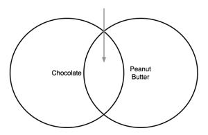 Chocolate+PeanutButter