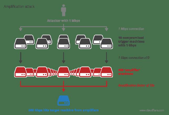 DDoS amplification attack