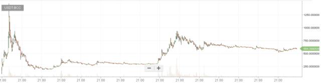 bitcoin cash graf 31.8.2017