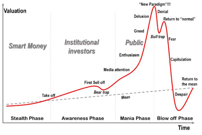 graf bublina