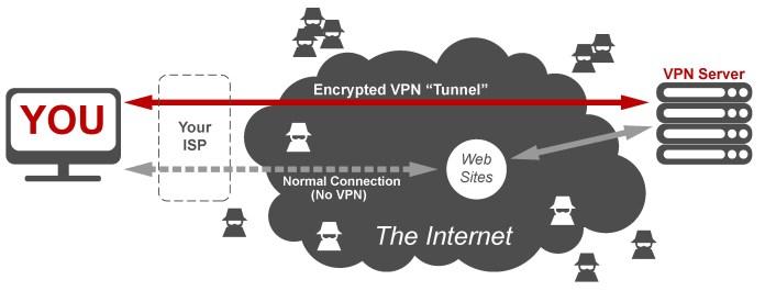 Ako funguje VPN?