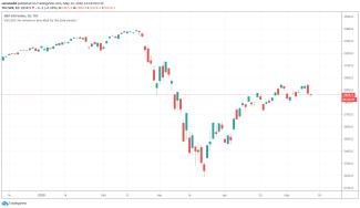 1D S&P 500