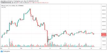 BCH/USD