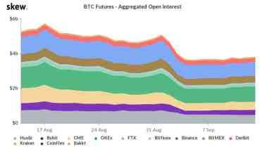 Bitcoin futures open interest