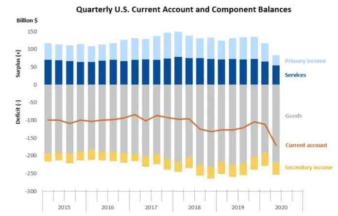 U.S.-dollar-current-account-deficit