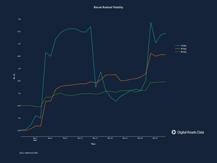 Bitcoin volatilita