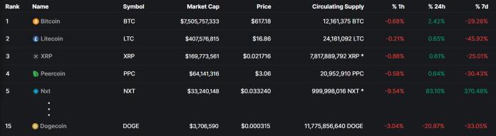 Trh s kryptomenami v roku 2013