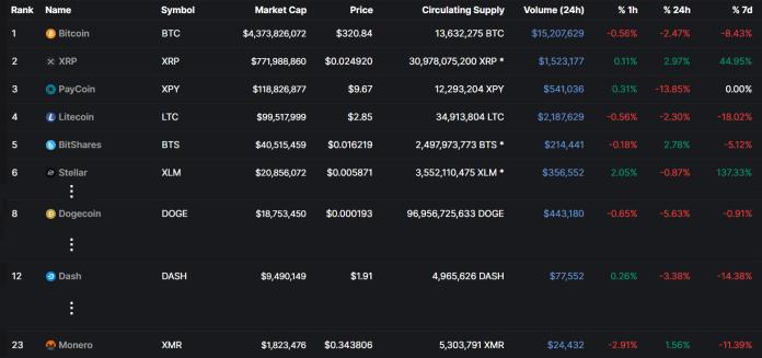 Trh s kryptomenami v roku 2014