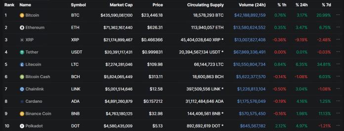 Trh s kryptomenami v roku 2020