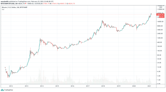 Cena Bitcoinu od jeho vzniku dodnes - logaritmický graf