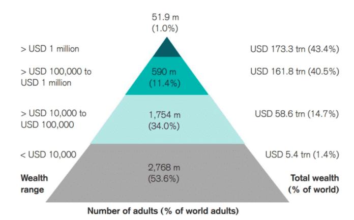 Rozdelenie Bitcoinov v ľudskej populácii budúcnosti