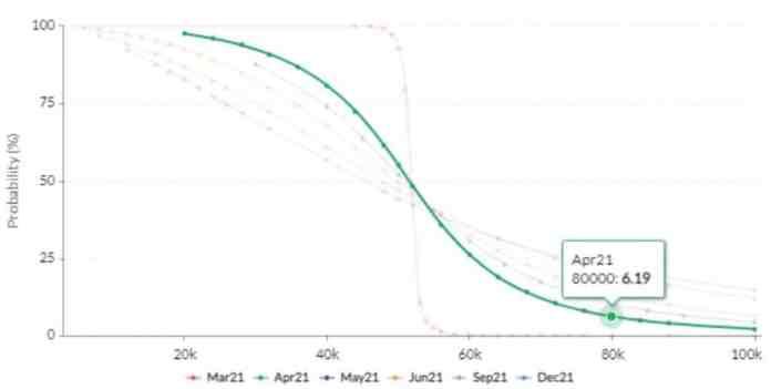 Pravdepodobnosť, že Bitcoin v apríli dosiahne 80 000 dolárov - skew.com