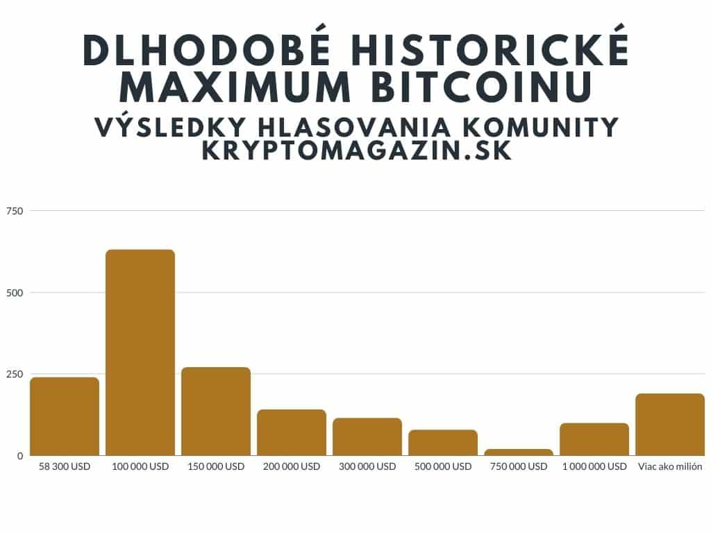 Výsledky hlasovania komunity kryptomagazin.sk