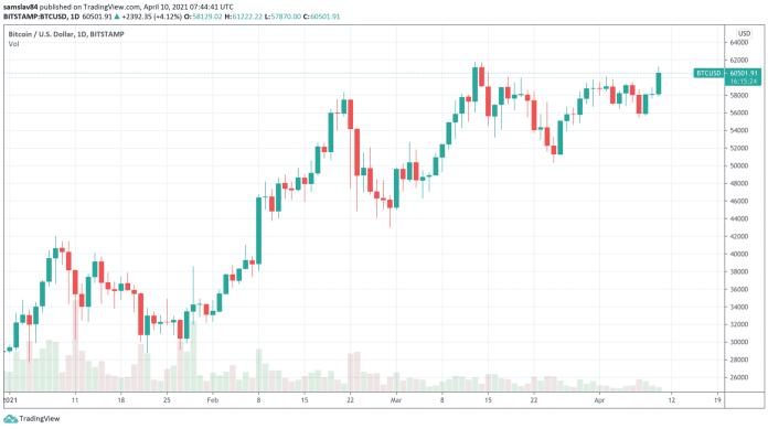 1D BTC/USD - Bitstamp