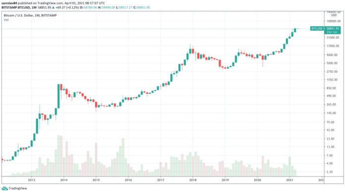 1M BTC / USD - Bitstamp - logaritmický graf