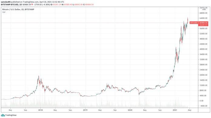 Bitcoin od roku 2017