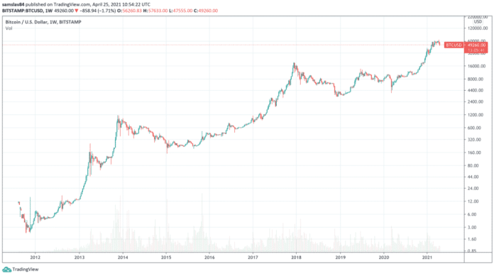 Bitcoin za posledních 10 let - log graf