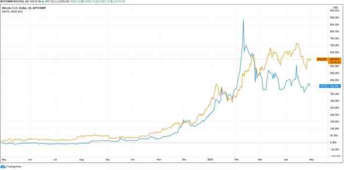 Vzestup hodnoty Bitcoinu (oranžová) a akcií Microstrategy (modrá) za poslední rok copy