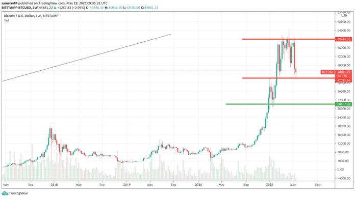 1W BTC/USD – Bitstamp