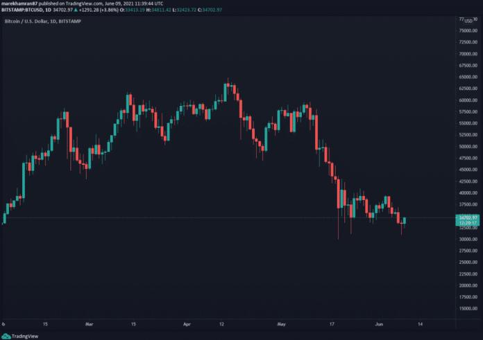 Hodinový graf BTC / USD (Bitstamp). Zdroj: TradingView