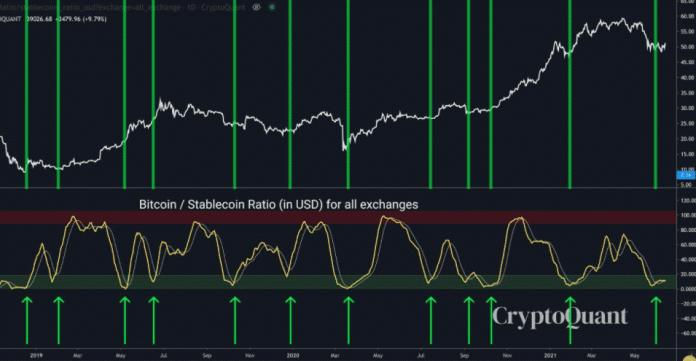Oscilátor pomeru BTC ku stablecoinom so zvýraznenými bodmi nákupu. Zdroj: Cole Garner / Twitter