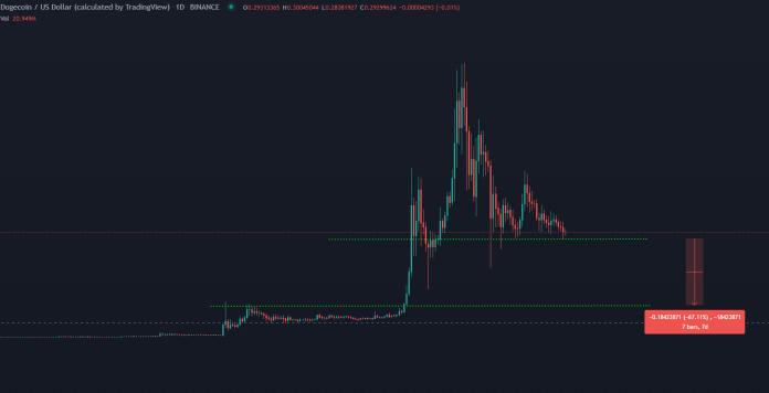 DOGE/USD na dennom grafe, TradingView.com
