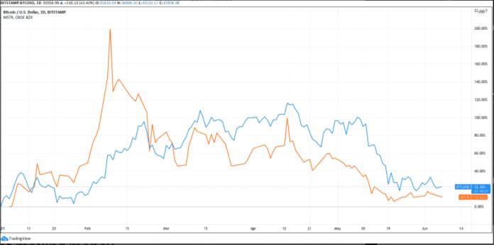 BTC/USD (modrá) vs. MSTR (oranžová) YTD. Zdroj: TradingView