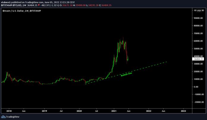 bitcoin je bullish